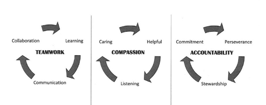 Accurate Home Care Core Values 2